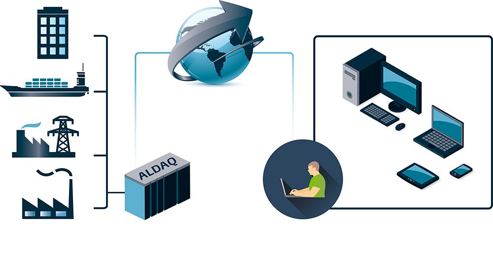 ALDAQ med Automation Lab A/S